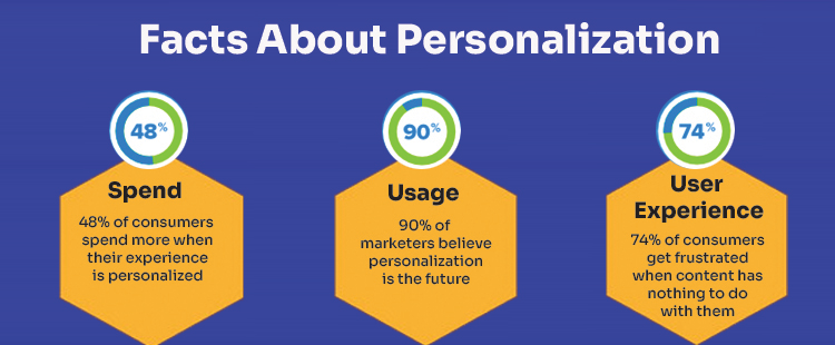 Facts About Personalization | LogiChannel